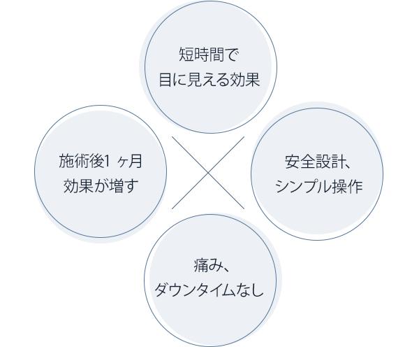 MIFU効果のイメージ